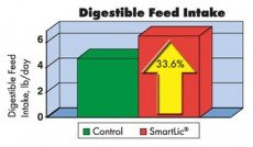 Digestible Feed Intake Chart