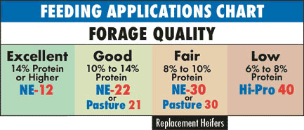 Feeding Applications Chart for Different Forage Qualities