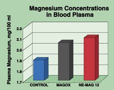 Magnesium Research - Figure 2